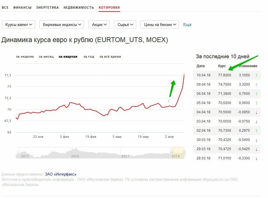 Евро и доллар: тамбовские страсти по валюте , фото-1