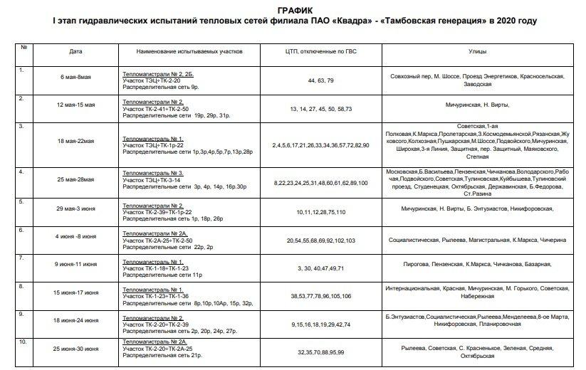 Тамбовская «Квадра» опубликовала график гидравлических испытаний тепловых сетей на первую часть лета 2020, фото-1